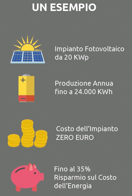 fotovoltaico a noleggio